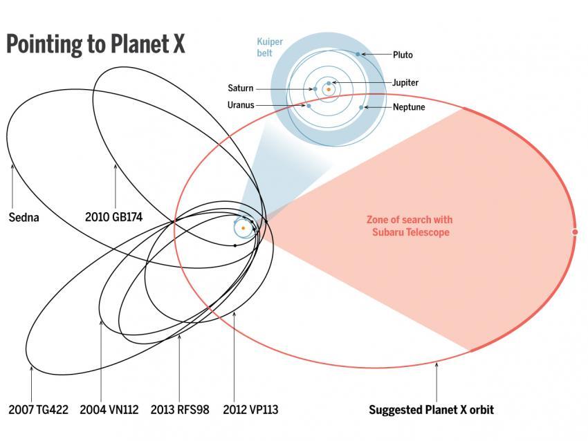 Orbits Planet X